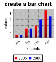 create a barchart